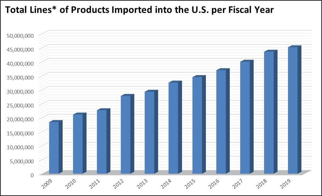 Nhu cầu về sản phẩm y tế vào thị trường Mỹ là rất cao