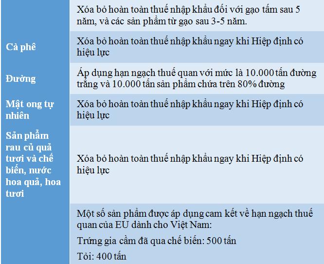 Lộ trình giảm thuế của hàng hóa Việt Nam xuất khẩu vào EU