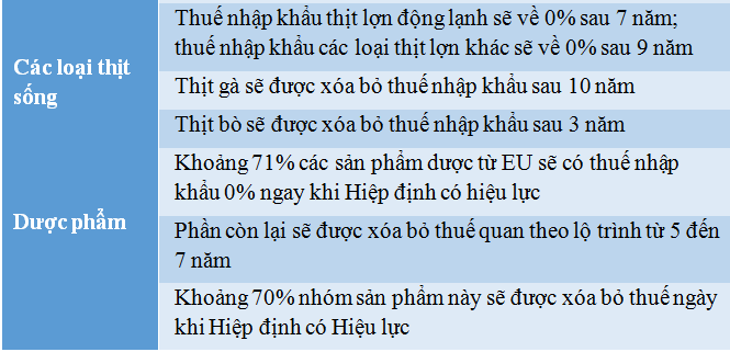 Lộ trình giảm thuế của hàng hóa EU nhập vào Việt Nam